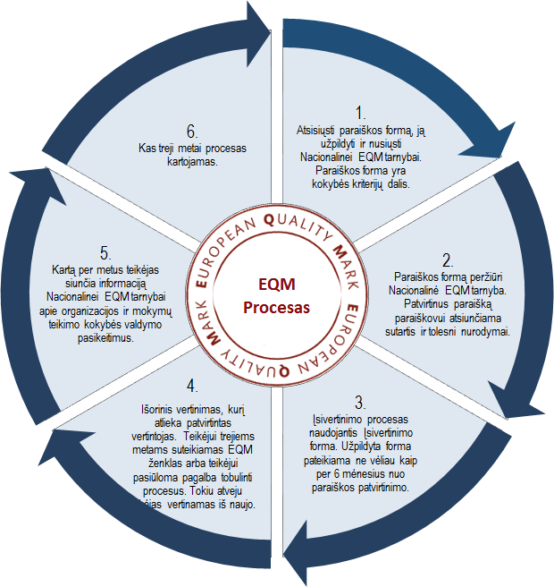 EQM procesas